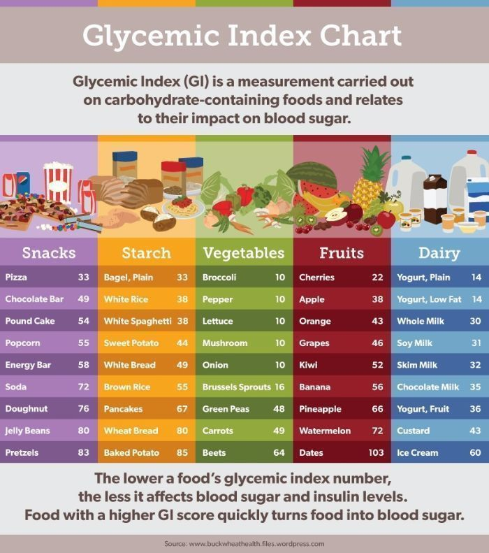 Glycemic Index Food Chart Is The Useful